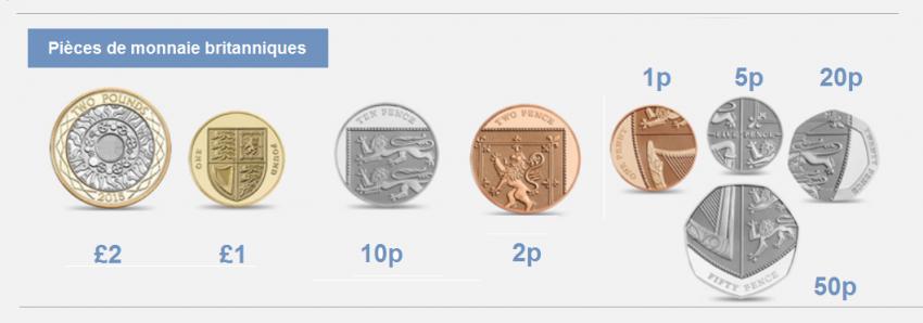 Pieces De Monnaies Et Billets Britanniques En 2018